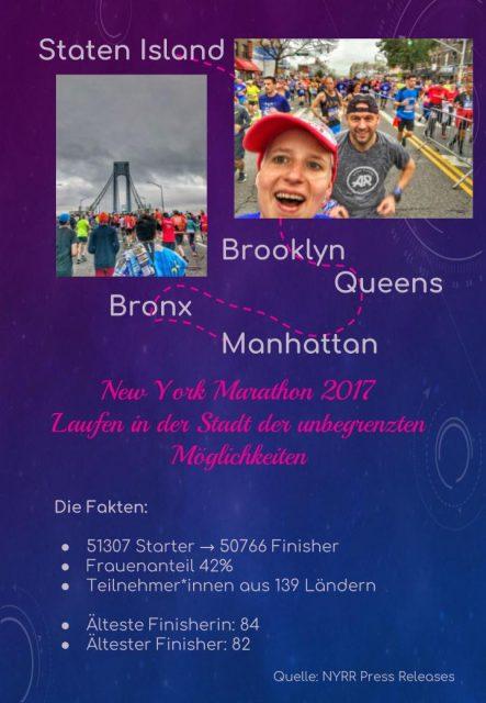 Ney York Marathon, Fakten, Staten Island, Brooklyn, Queens, Bronx, Manhattan, Frauenanteil